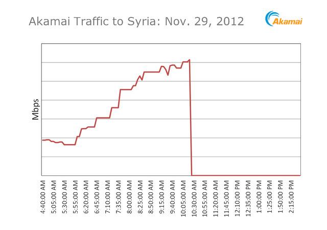 internet-traffic-data-shows
